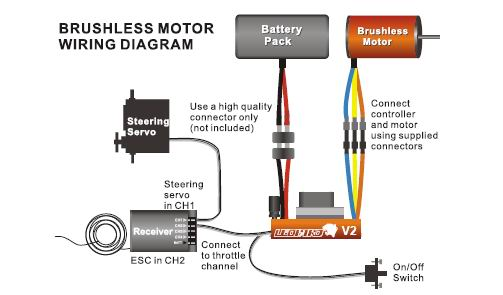 Outstanding Brushless Esc Wiring Diagram Wiring Diagram Update Wiring Cloud Nuvitbieswglorg